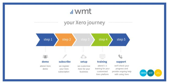 Your Xero Journey