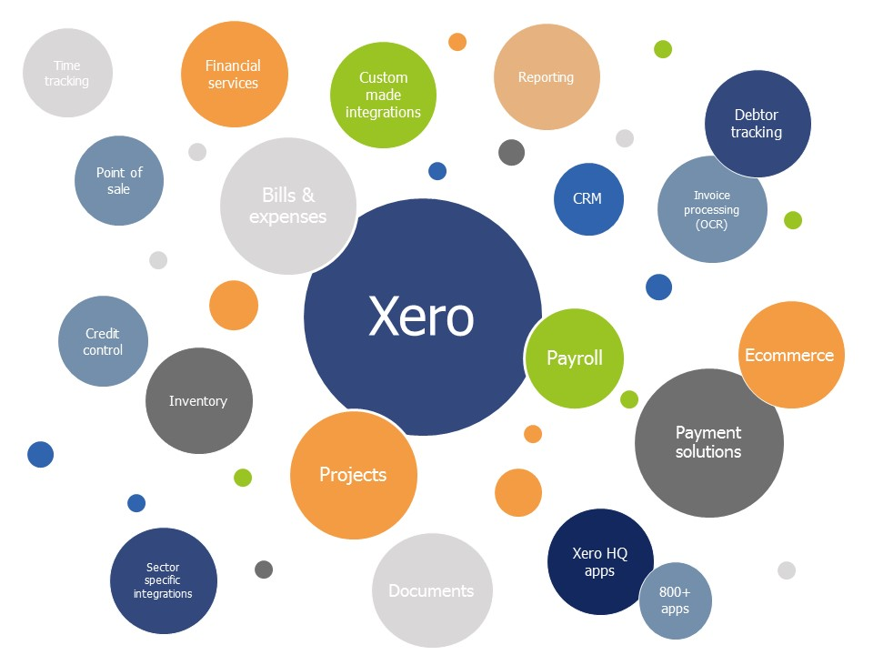 Xero app advisory