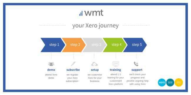 xero accounting setup process.