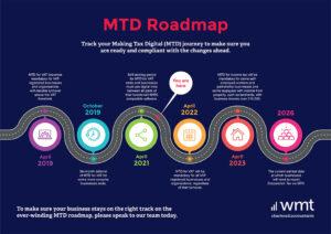 Making Tax Digital Roadmap